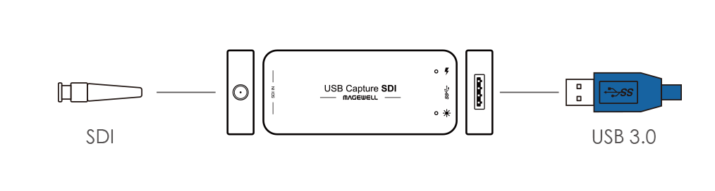 USB Capture SDI Gen 2 Dongle